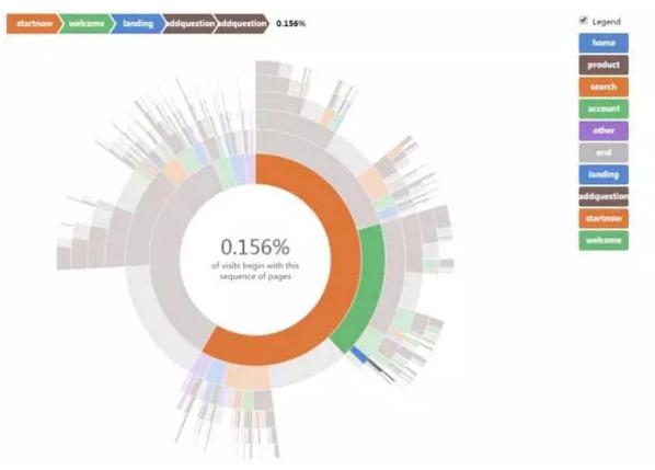 基于Spark的用户行为路径分析的产品化实践 | 人人都是产品经理