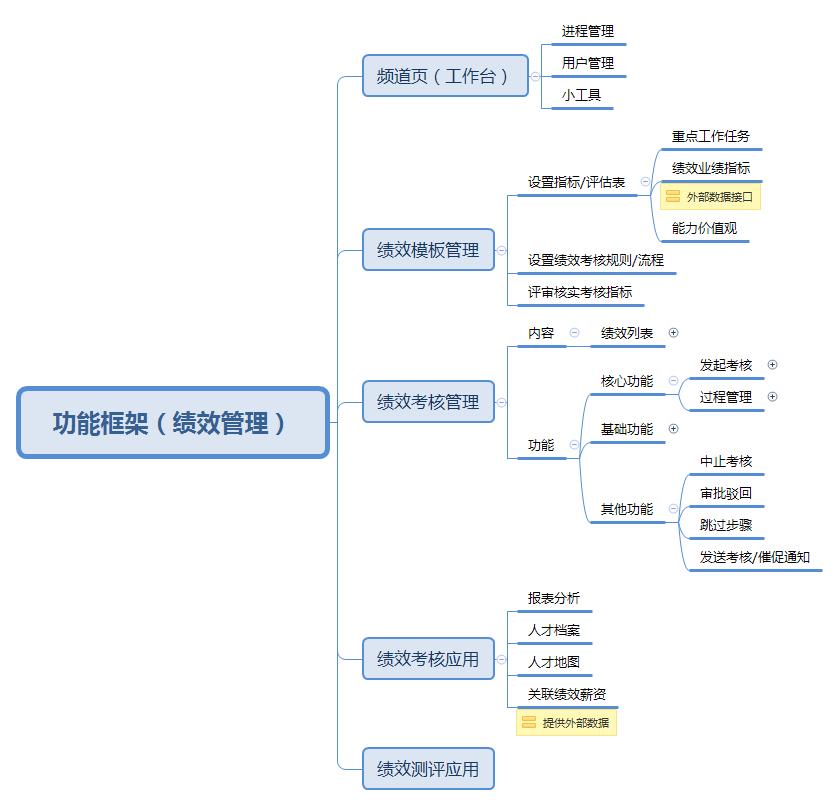 产品设计案例:关于《绩效考核管理系统》的产品构思过程