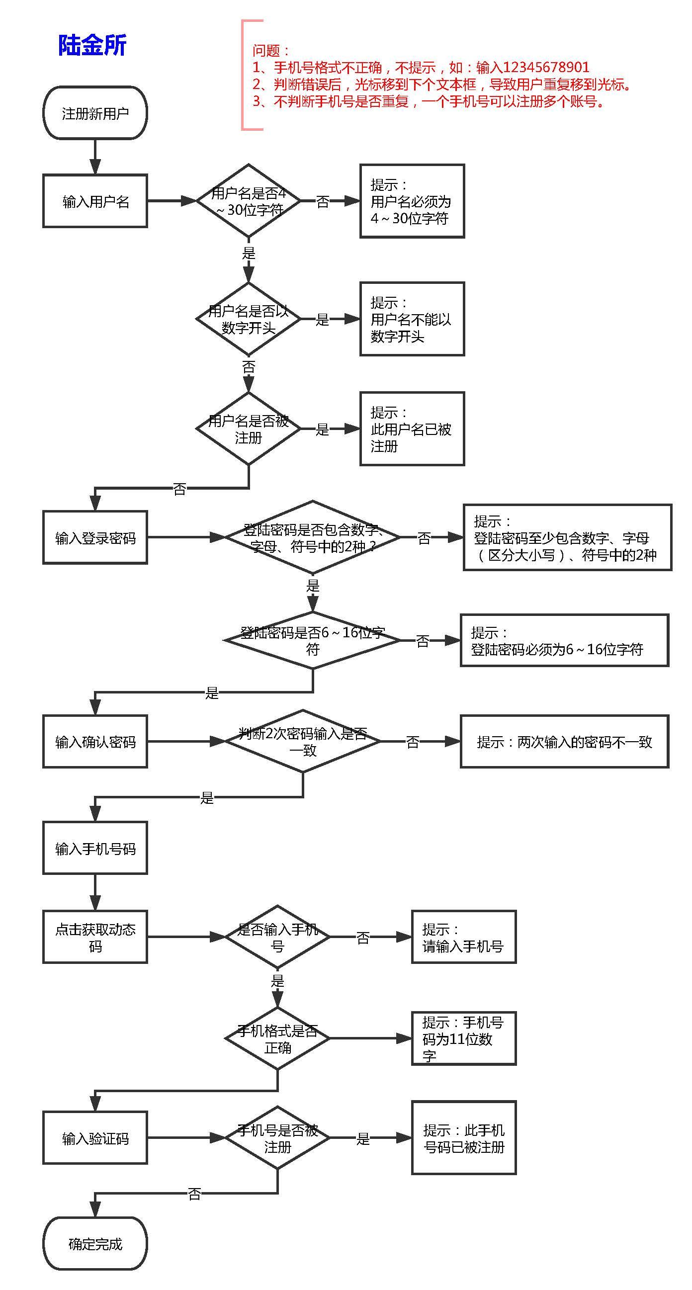 陆金所注册流程