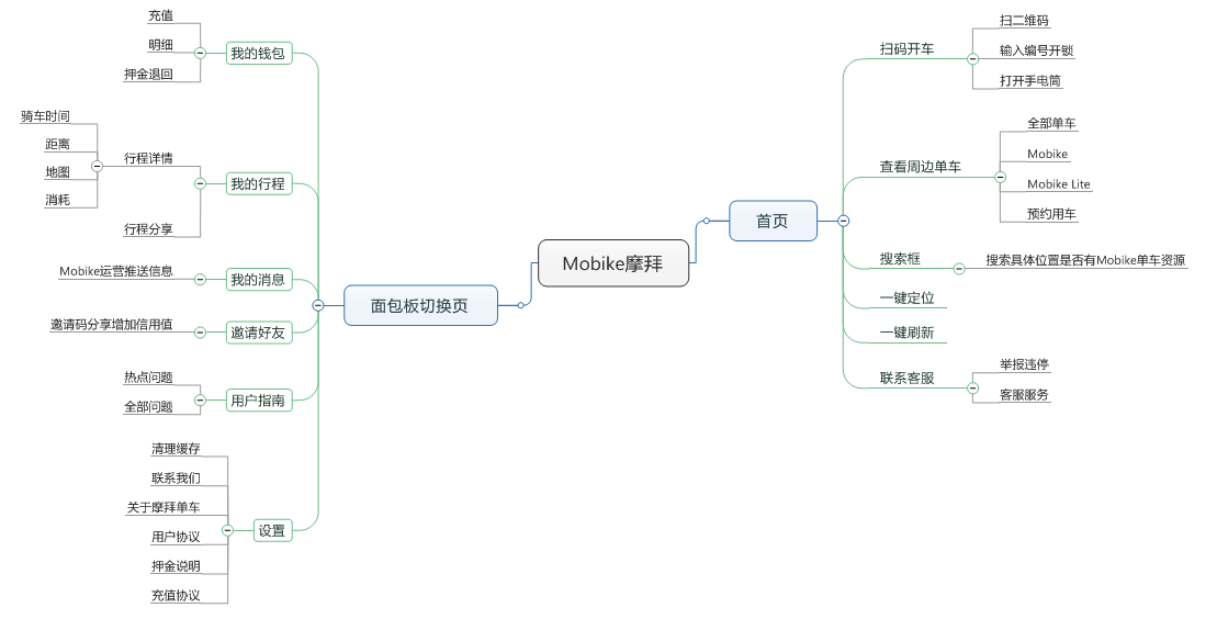 摩拜app架构图