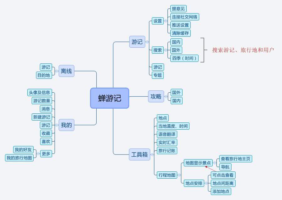 蝉游记产品结构