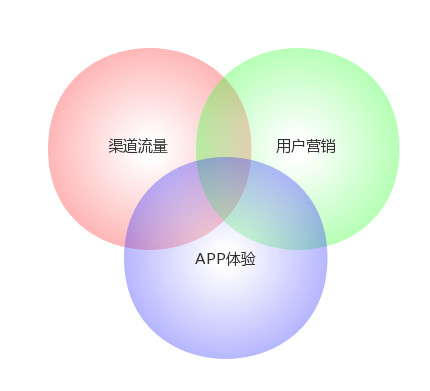 3 Circles (1)