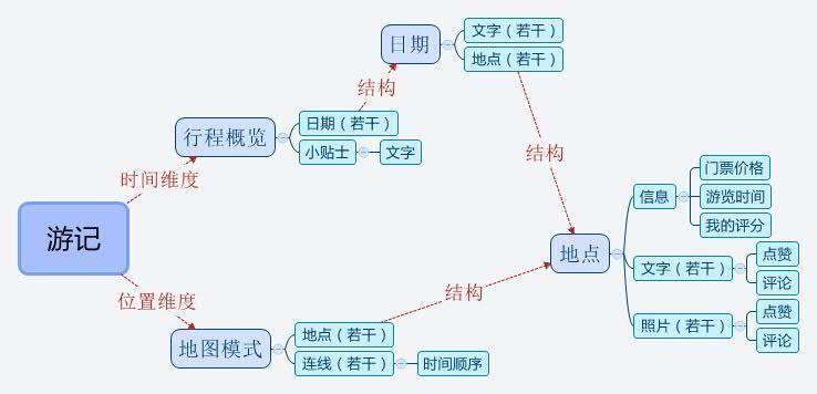 蝉游记数据结构