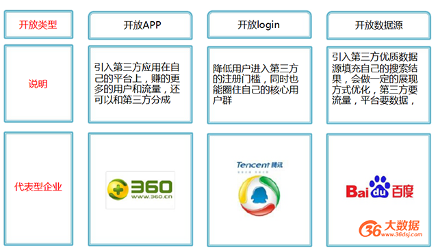 DSP产业链