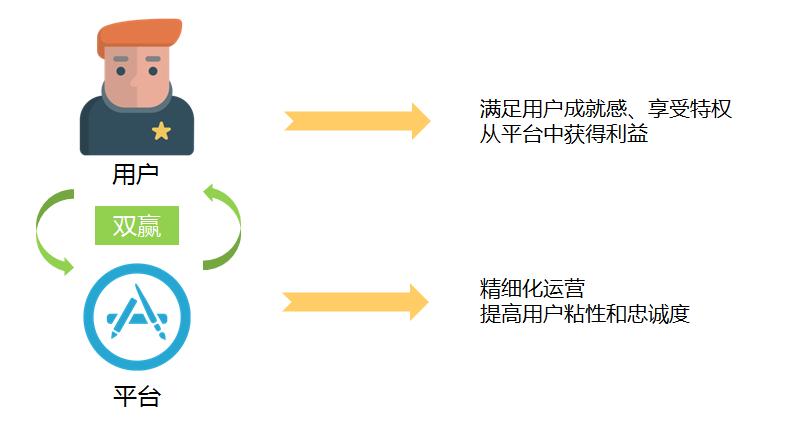 用户成长体系设计分析