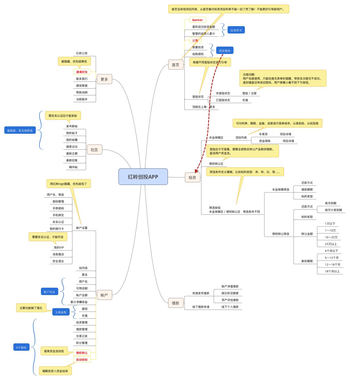 规划结构分析体验