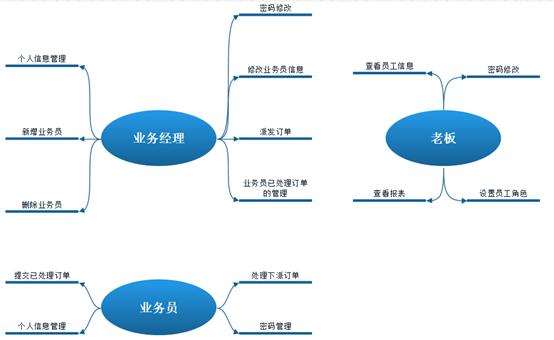 图片2功能逻辑