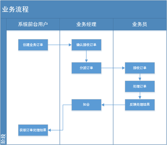 图片1业务流程