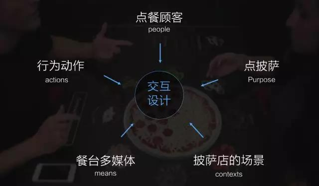 如图10中所示,交互设计五要素可以按照这样排列,因为工具(means),场景