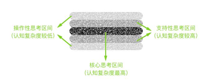 三明治模型