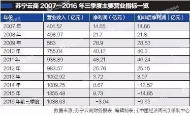 苏宁云商2007-2016年三季度主要营收指标一览