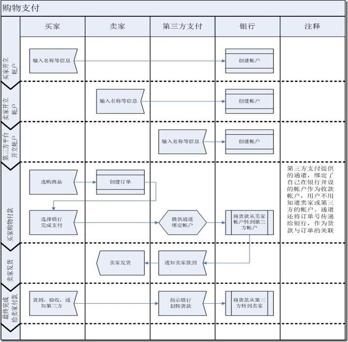 产品的三种流程图,你都知道吗?