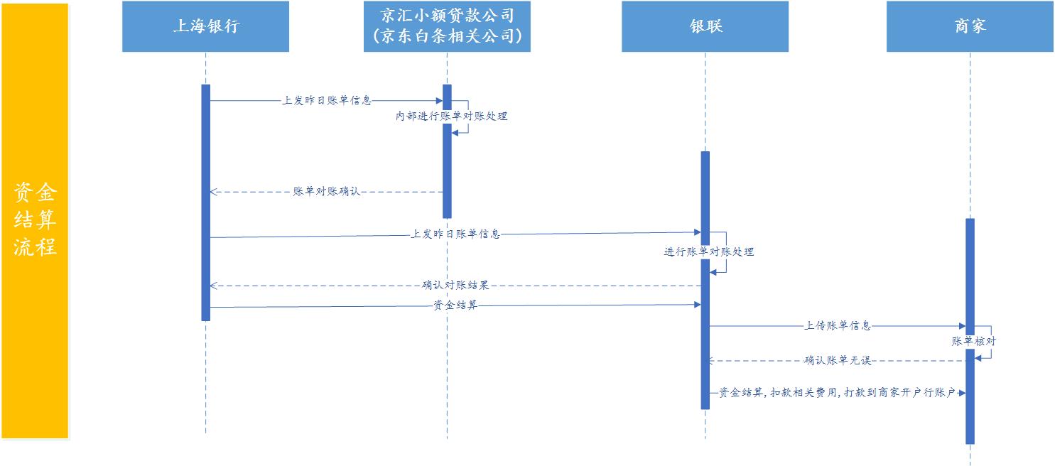 京东白条资金清算环节-顺序图