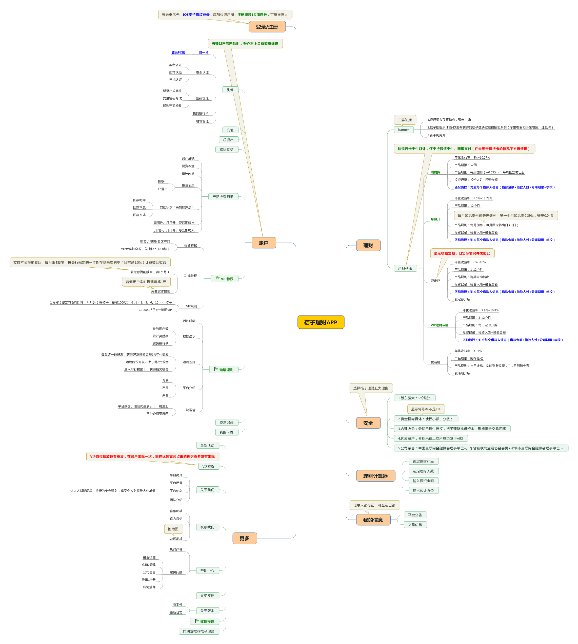 绿色部分表示相比竞品特有的功能; 蓝色部分表示该功能是对比中的亮点功能,就竞品分析的主题有加分作用,可以让用户感觉到平台更加安全,更加快捷; 红色部分表示该功能存在的问题或不足; 黄色标签中文字是对功能进行必要阐述。 特有功能说明: 1.桔子理财特有功能: (1)注册领加息券前置显示(滚雪球对新用户注册未有任何优惠展示); (2)VIP用户享有特权(滚雪球未对用户进行分级差异对待); (3)邀请返利机制,邀请人享现金红包和好友投资收益奖励(滚雪球虽然也有邀请机制,但奖励均为虚拟货币和各种券,吸引力较低);