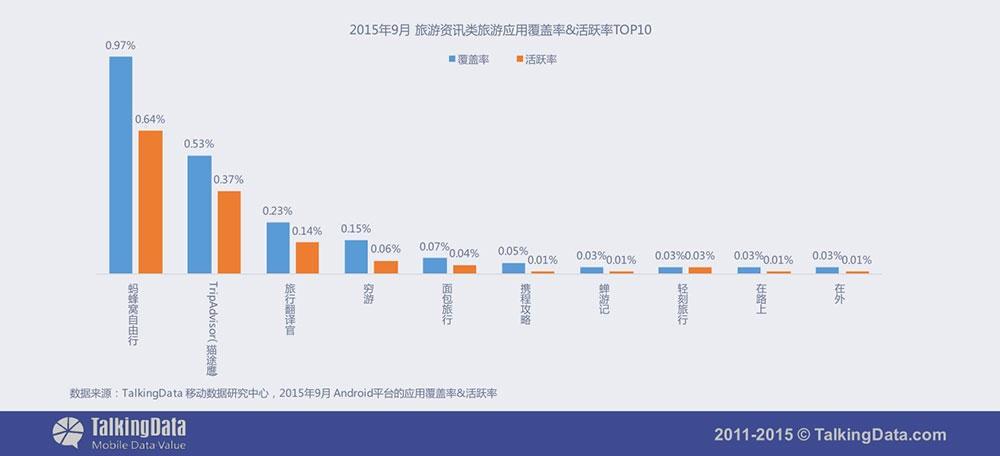 旅游资讯类旅游应用覆盖率&活跃率TOP10
