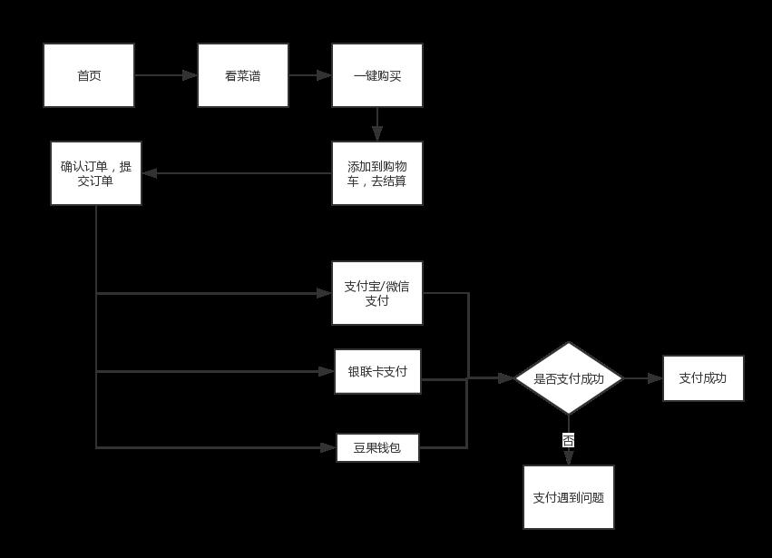 豆果一键购买支付流程(1)