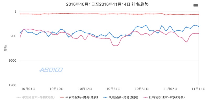 2016年10月1日至2016年11月14日 排名趋势