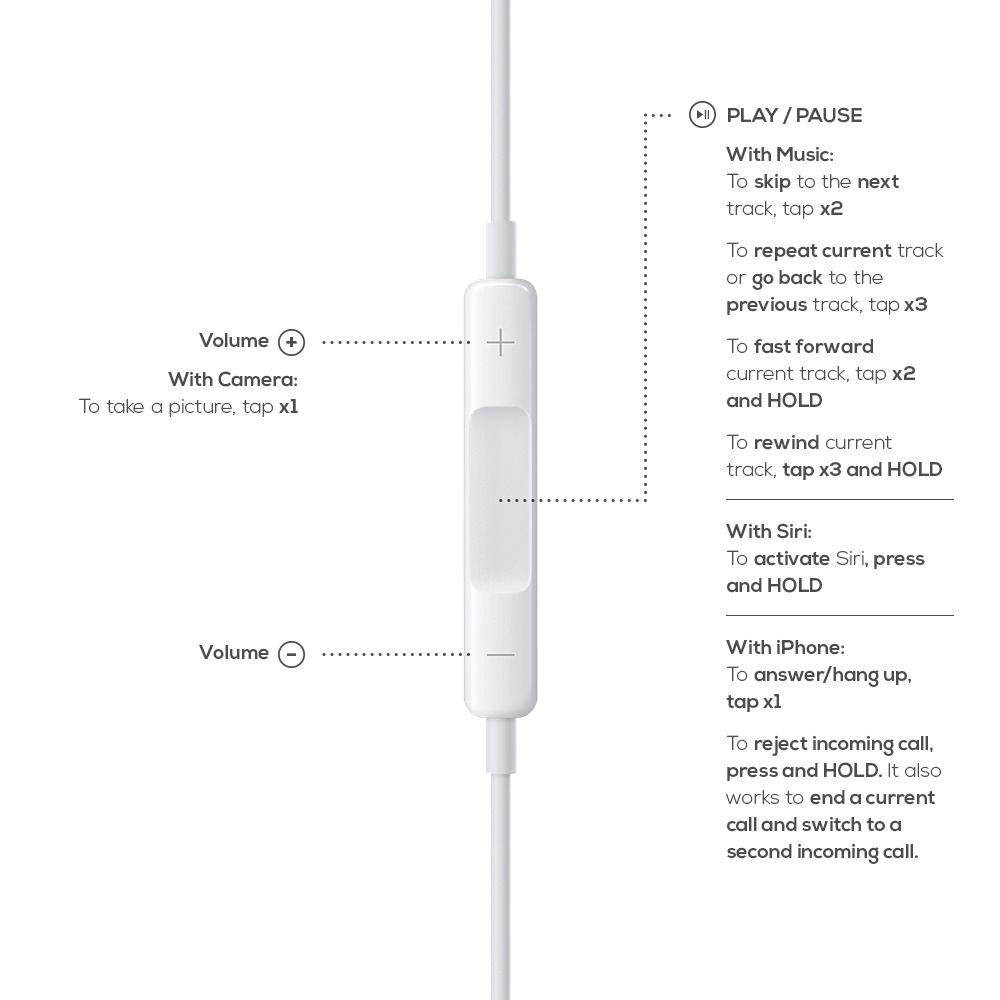 EarPods-Control-Chart