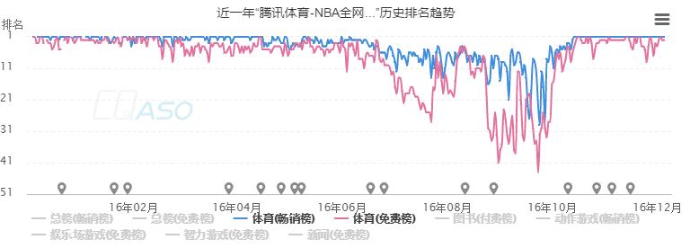 """近一年""""腾讯体育-NBA全网...""""历史排名趋势"""