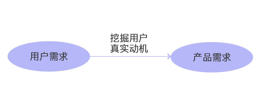 用户需求 产品需求_交互设计师眼中的需求分析 - mrdu_somefun的博客 - CSDN博客