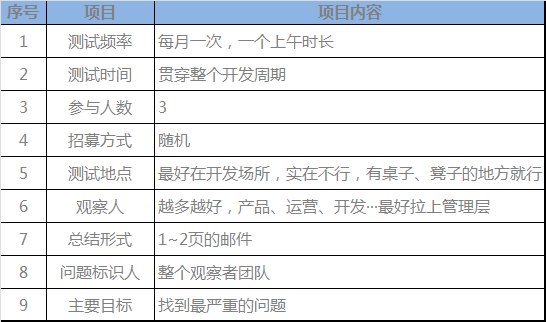 可用性测试关键点列表