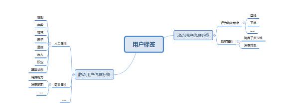图片2-活动盒子用户标签管理