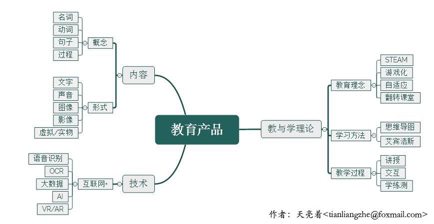 教育产品[图中间隔为ps出来的]