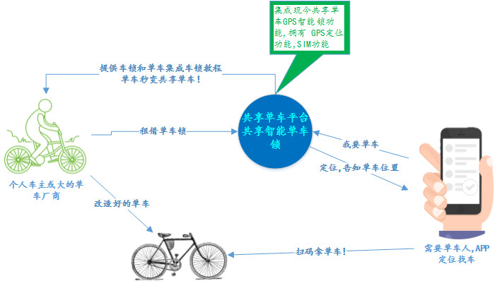 共享智能单车锁