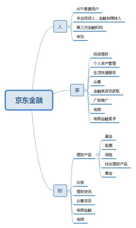 京东金融产品解构图