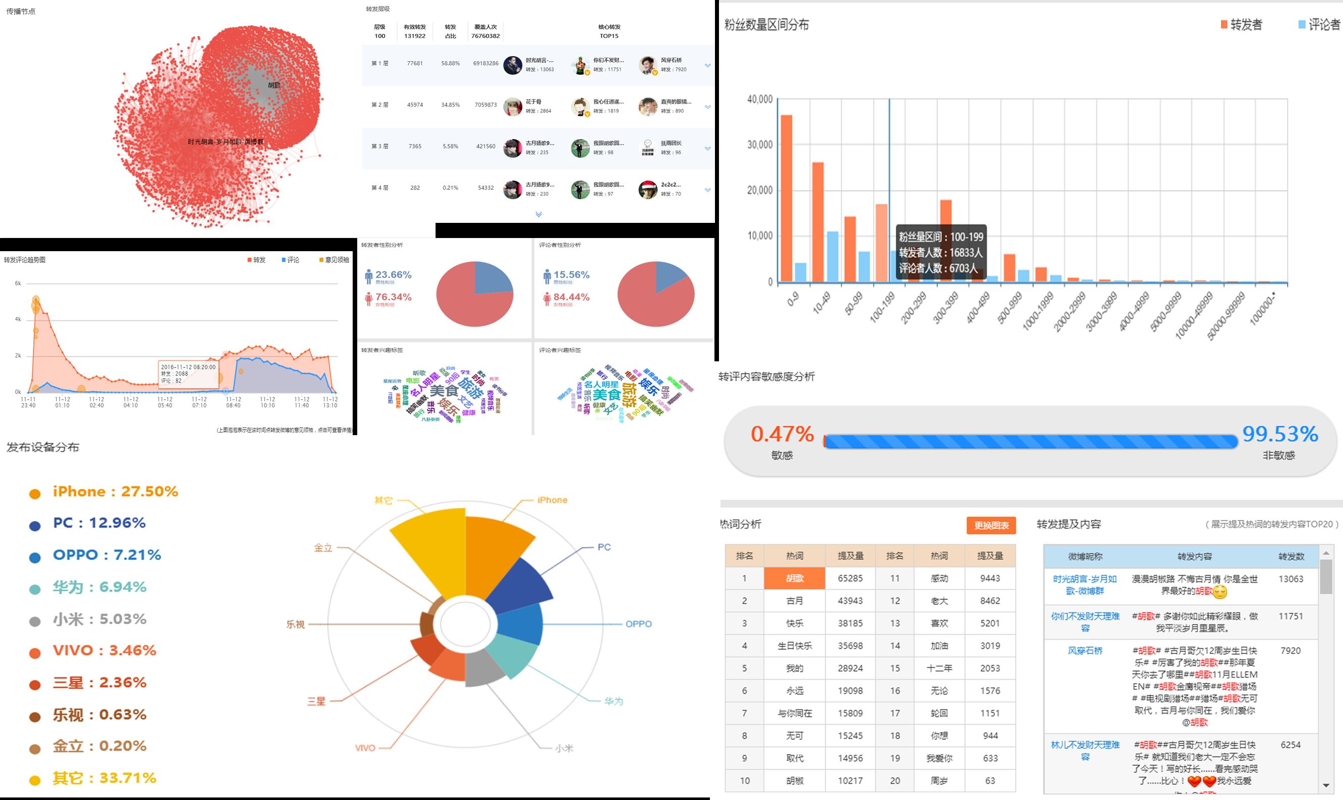 """万字干货 10款数据分析""""工具"""",助你成为新媒体运营领域的""""增长黑客""""   人人都是产品经理"""