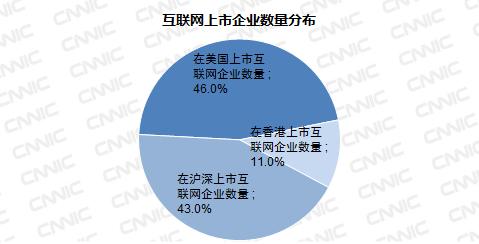 第39次CNNIC报告第六章:上市互联网企业规模概况