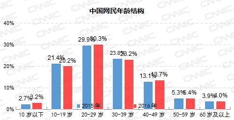 第39次CNNIC报告第七章:网民规模与结构