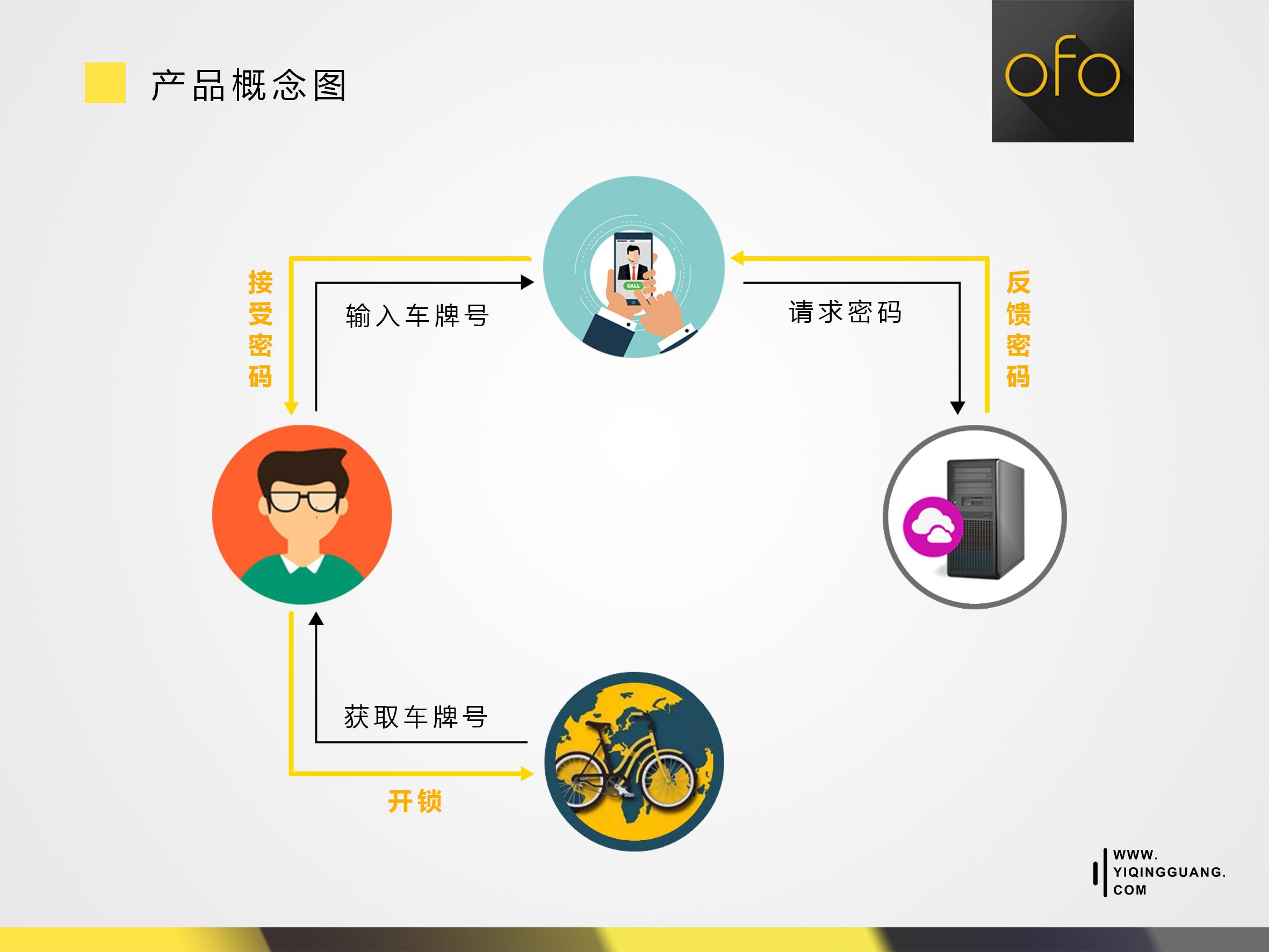 通过对用户使用流程的分析,可得出一个简版的产品概念图,用户与ofo单