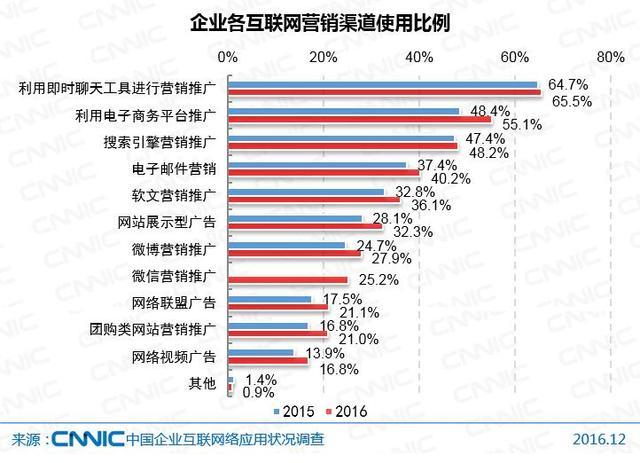 第39次CNNIC报告第四章:企业运营中的互联网应用状况