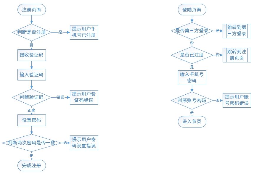 产品经理知识体系之精益产品设计(三)
