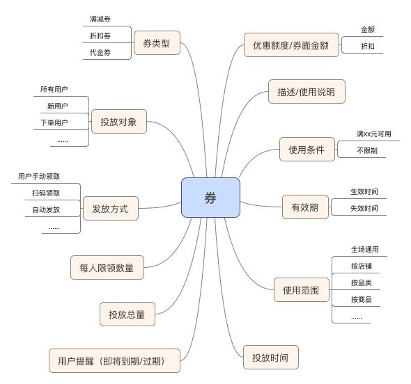 电商营销工具之优惠券设计思路浅析