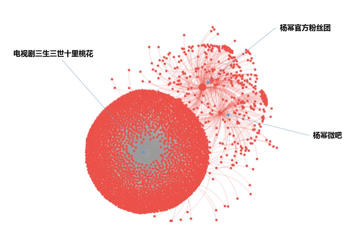 从大数据舆情传播角度看《三生三世十里桃花》