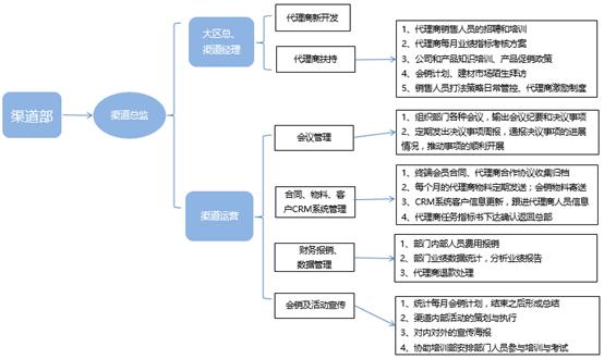 图1-2 渠道内部结构