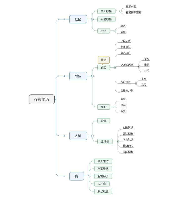 3.2 产品结构框架