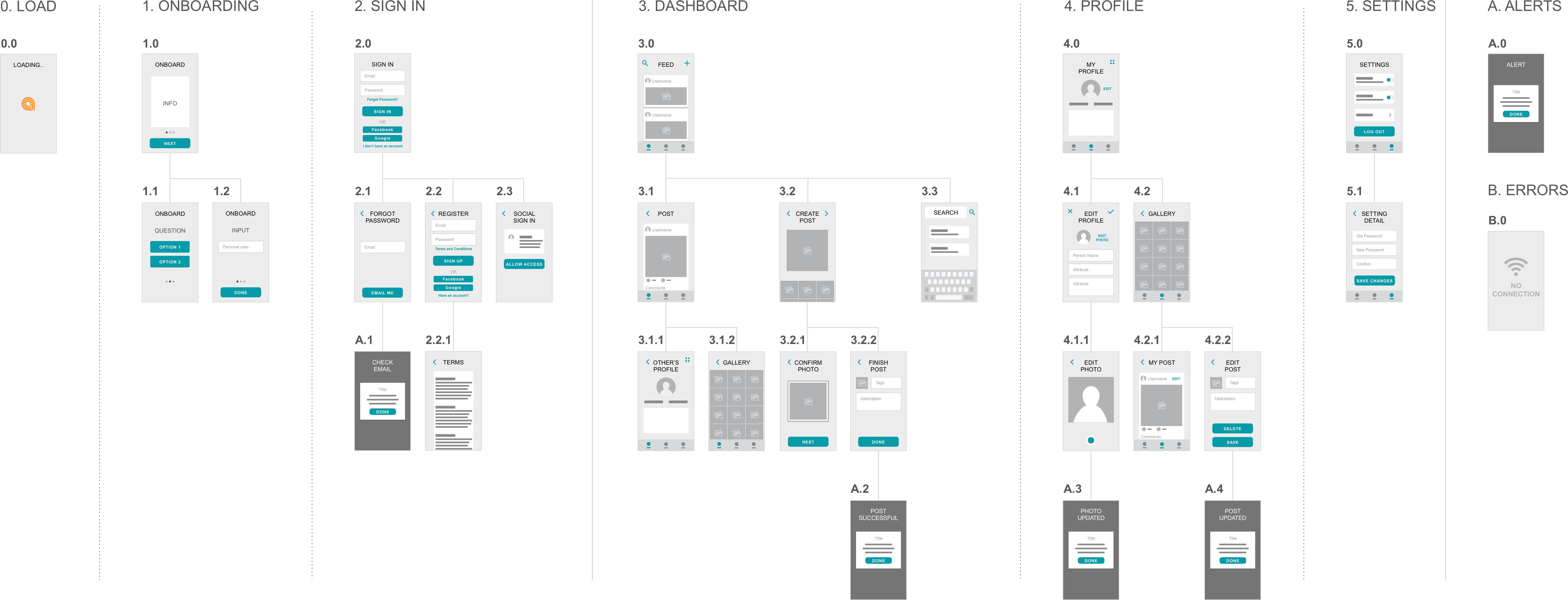 用addie模型看产品经理如何做交互设计