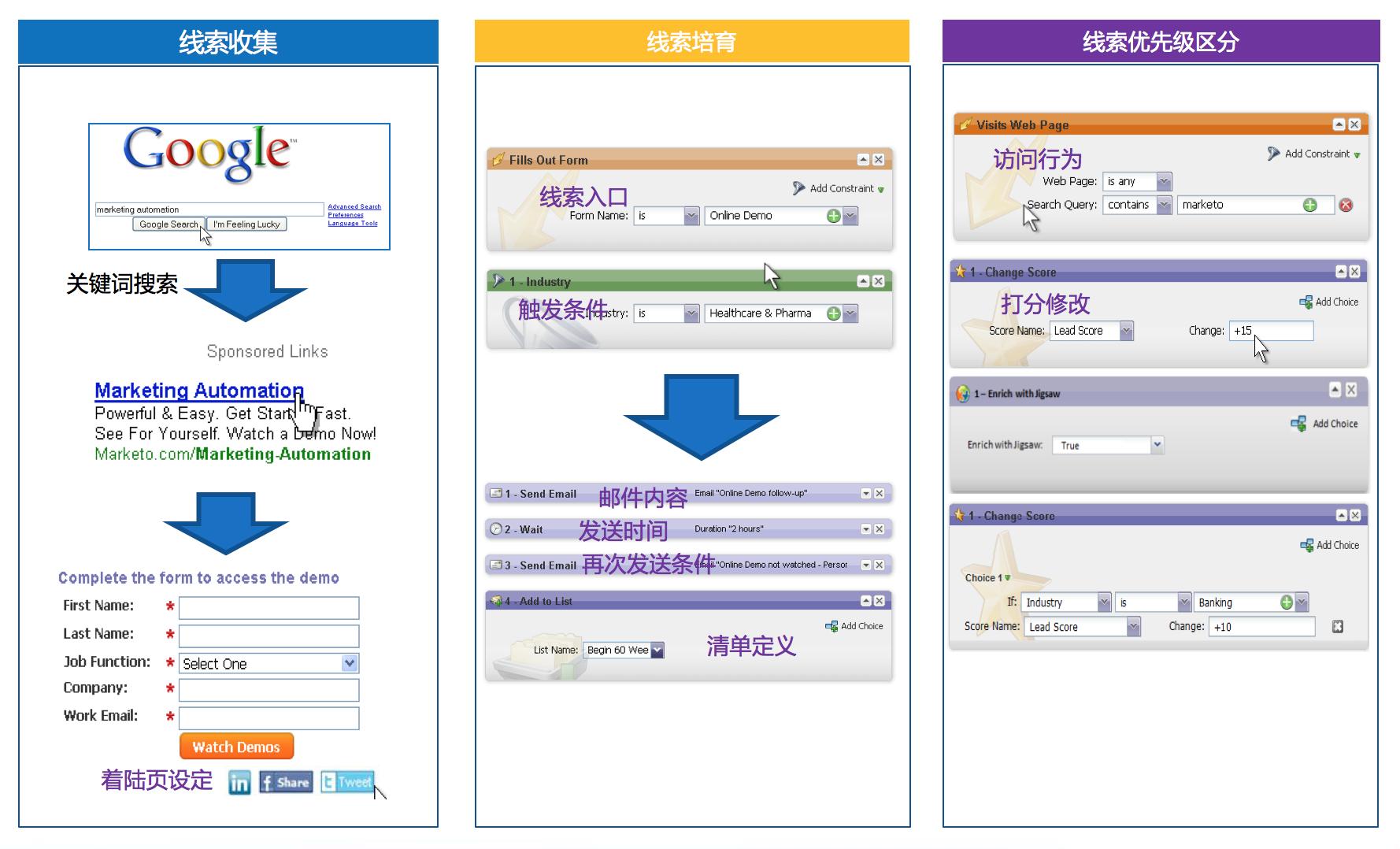 电商CRM规划:终极会员营销方案——AM(七) | 人人都是产品经理