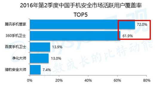 图像来源:易观《中国手机安全市场监测报告2016年第2季度》