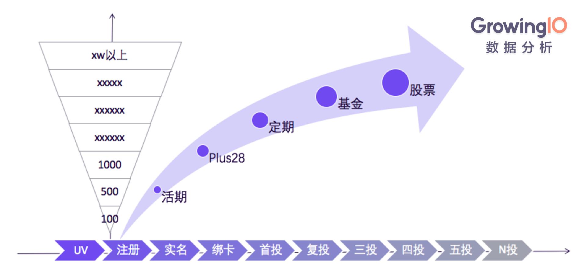 互联网金融:从0搭建用户增长体系