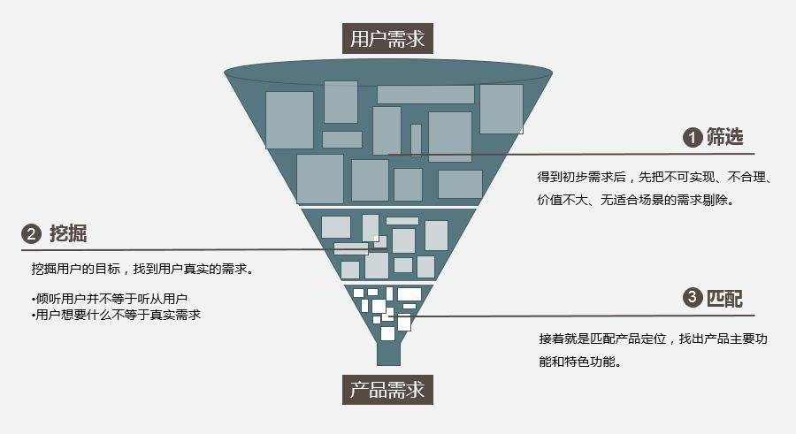 作为产品经理,如何分析和管理用户需求?   人人都是产品经理