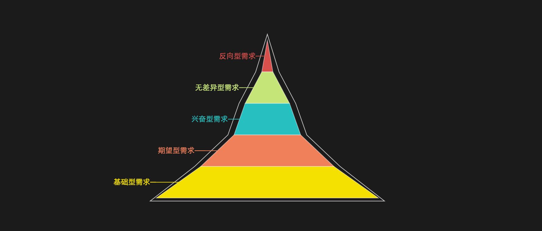 需求分析05:如何评估产品需求? | 人人都是产品经理