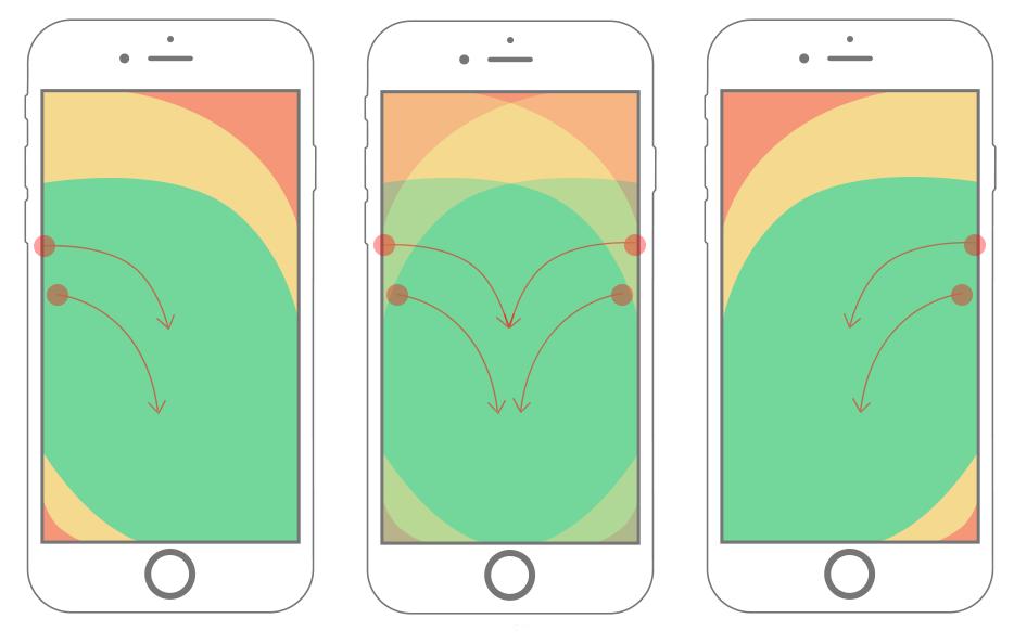 """浅析手机交互设计中的""""拇指法则"""""""