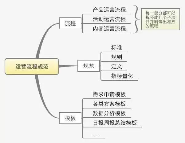 七个方面教你写一份完整的运营方案