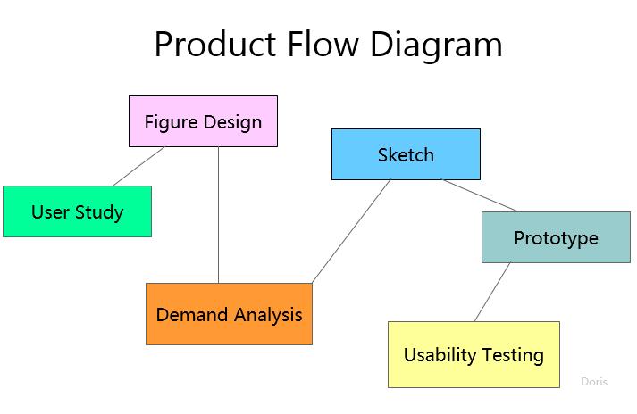 产品设计与开发流程: 用户调研 > 角色设计 > 需求分析> 草图 >原型