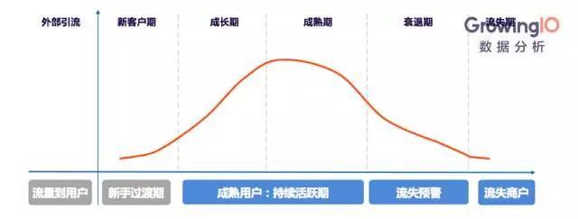 对互联网金融平台来说,每个月30%的用户数提升,算不算「增长」?
