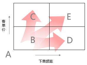 漫谈CRM体系化建设3:如何留住客户